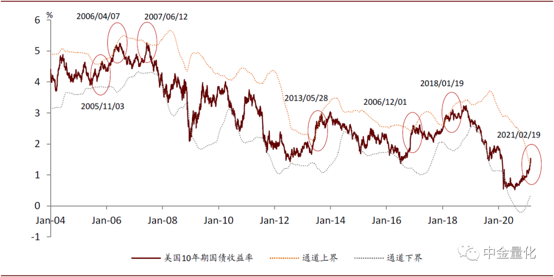 中金:量化视角下美债利率上行对资产走势的影响