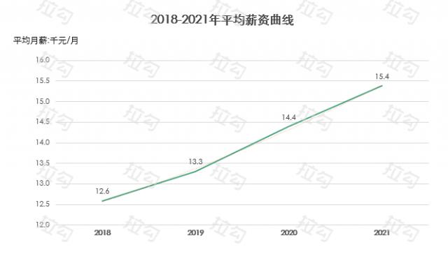 拉勾发布互联网人薪资报告 2021开年薪资环比增长7%