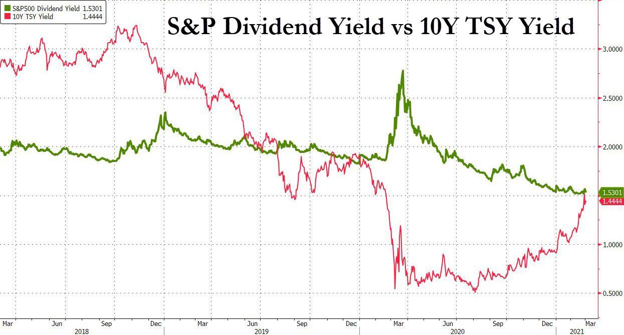 下一个恐怖数字:1.75%!十年期美债收益率还要上涨