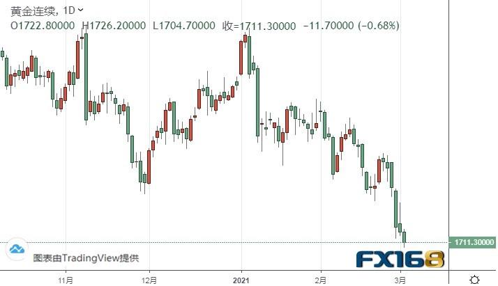 """美元指数有望进一步飙升、黄金期货""""大跌警报""""仍未解除"""