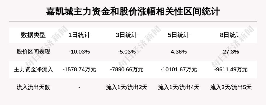 牛人重仓嘉凯城:日内涨幅超过10%,今日资金流入3038.34万元,北向资金最新持股1179.2万股,3个交易日北向资金持股减少10.42万股