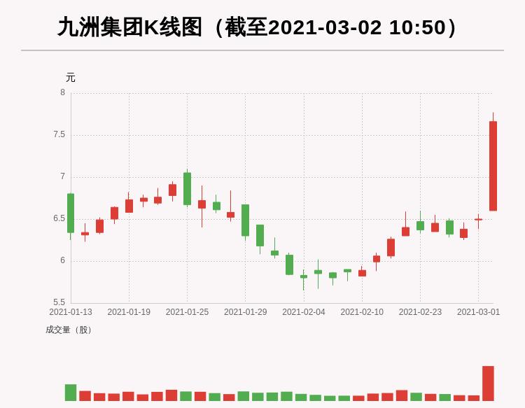 牛人重仓九洲集团:3日内股价涨幅超过20%,今日资金流入1740.84万元,前3个交易日主力资金净流入-671.45万元