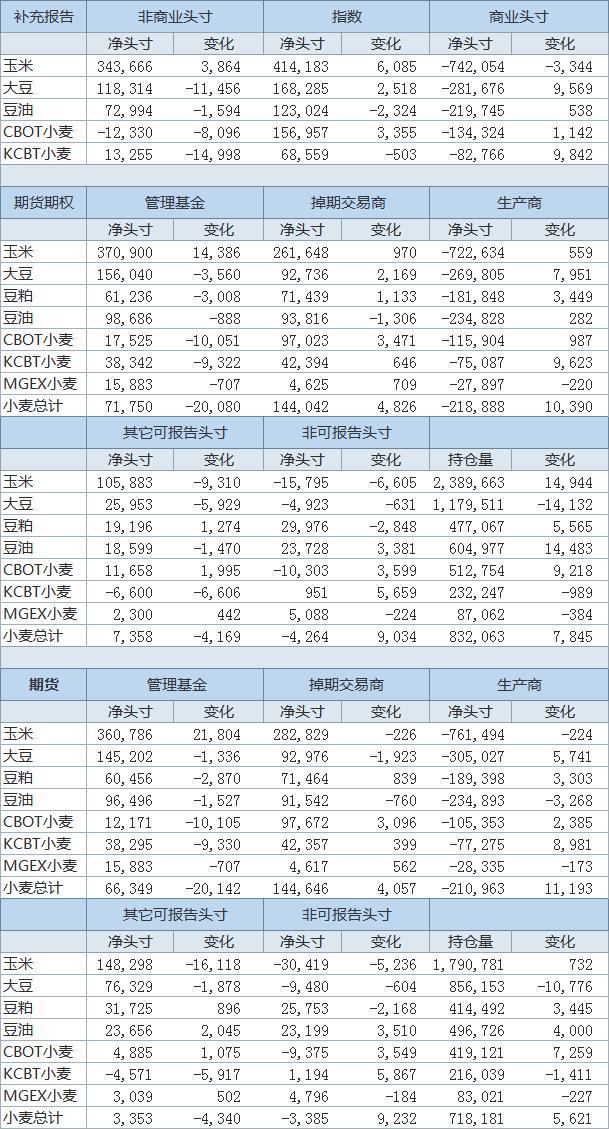 3月16日止当周投机客增持CBOT玉米期货及期权净多头头寸