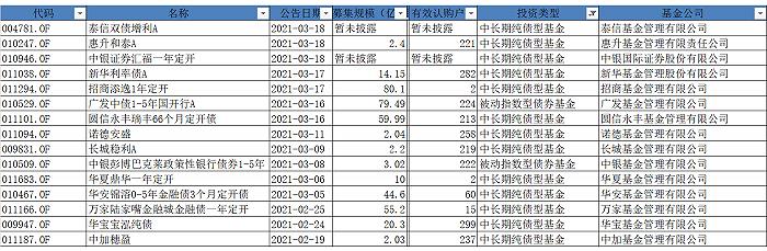 表:2月18日以来提前结束募集的债基明细来源:wind界面新闻研究部