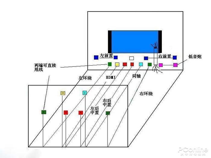 ↑传统7.1环绕布线图
