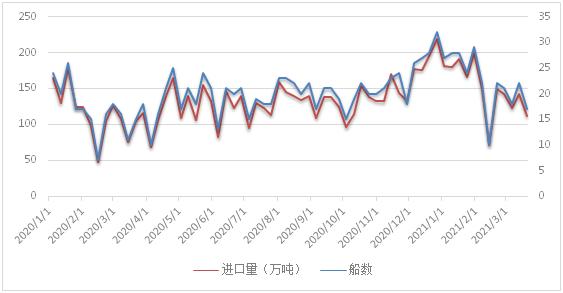 3月15日-21日中国LNG进口量约为111万吨