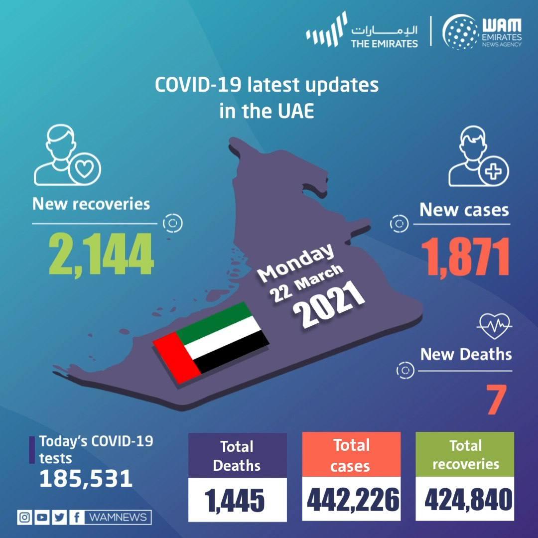 阿联酋新增新冠肺炎确诊病例1871例 累计确诊442226例