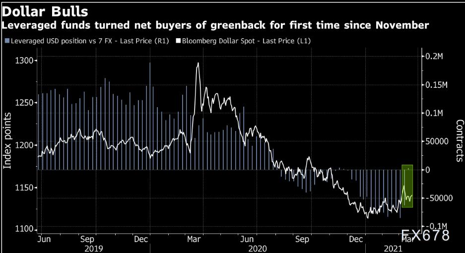 美元空头小心了!对冲基金自去年11月以来首次看涨美元