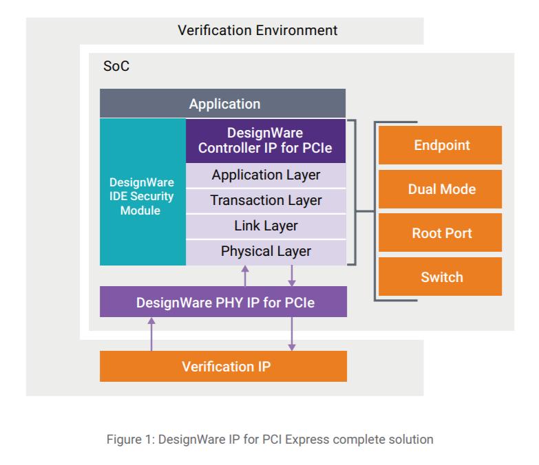 Synopsys全球首发PCIe 6.0完整方案:用上5nm工艺