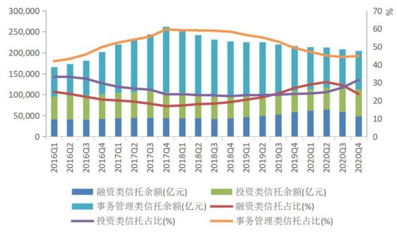 上图:2016-2020年信托资产按功能分类的规模与占比(数据来源:信托业协会)