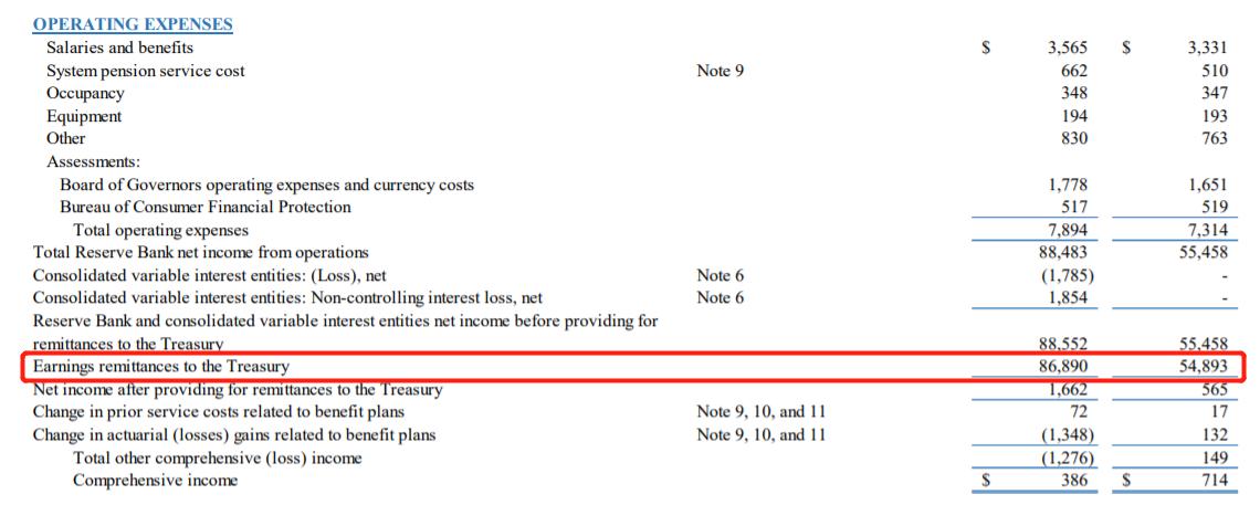 美联储去年向美国财政部上缴869亿美元 创四年来新高