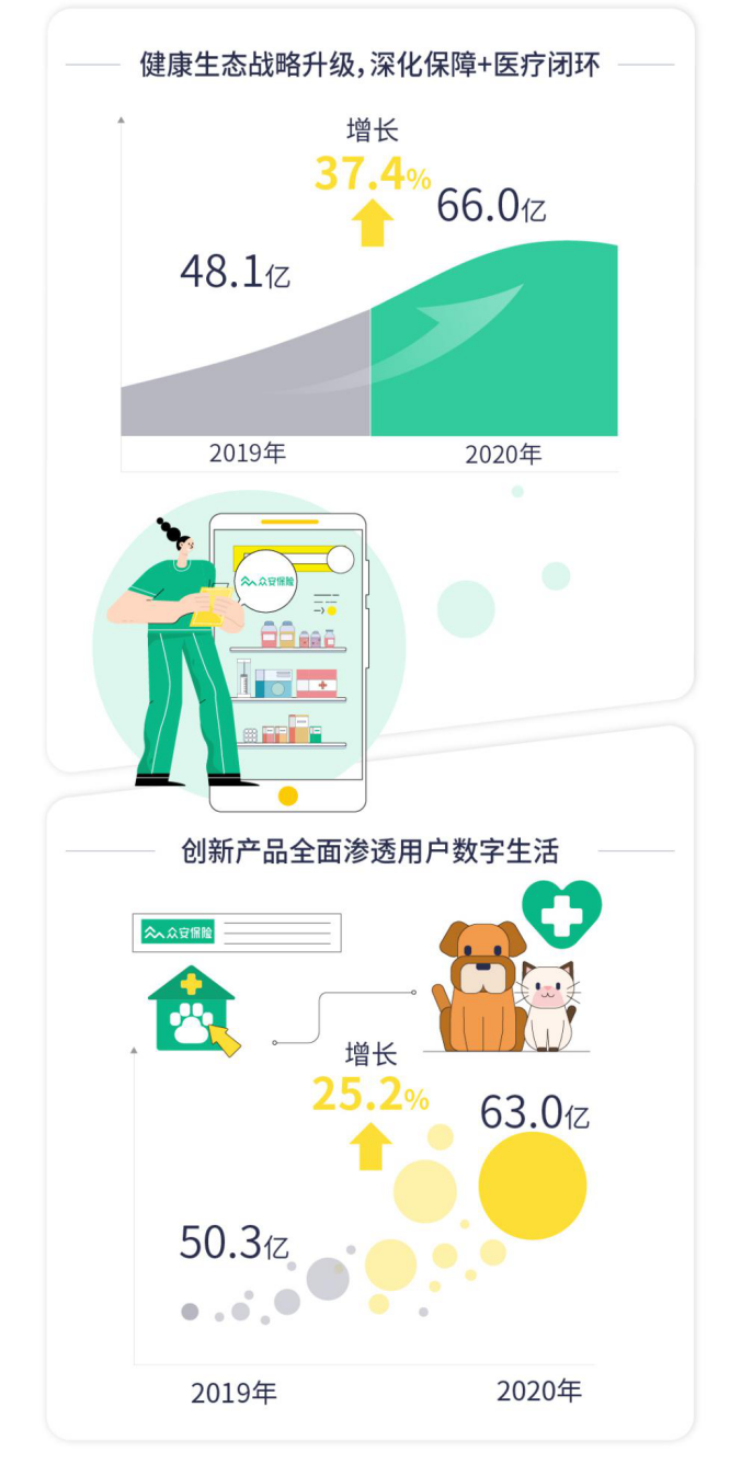 众安在线扭亏为盈:2020年净利5.5亿 数字生活生态驱动增长
