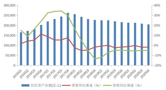 上图:2016-2020年信托资产规模变动情况(数据来源:信托业协会)