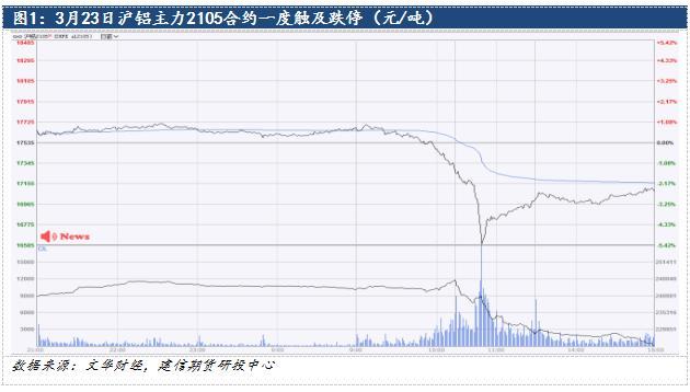 铝:抛储传闻冲击 期价盘中触及跌停