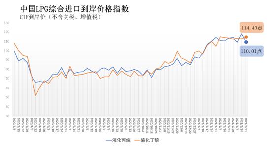 3月15日-21日中国液化丙烷、丁烷综合进口到岸价指数为110.01、114.43