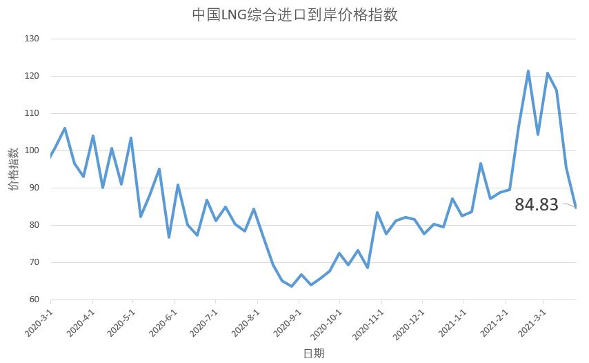3月15日-21日中国LNG综合进口到岸价格指数为84.83 环比下降11.15%