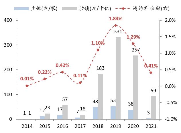 图:周度净融资3月以来维持平稳