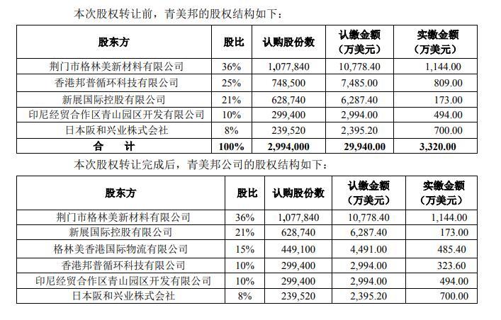 抢占镍资源先机 格林美印尼镍资源项目股权增至72%
