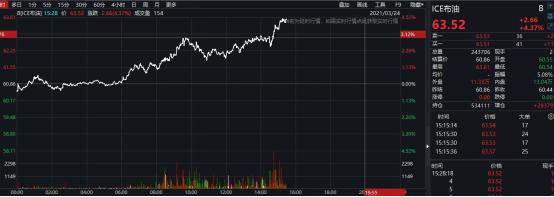 """欧亚大动脉被""""切断""""!巨轮搁浅 国际油价狂拉!最新情况来了"""