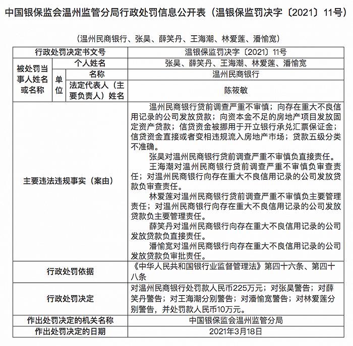 温州民商银行被罚225万元:向资本金不足的房地产项目发放固定资产贷款