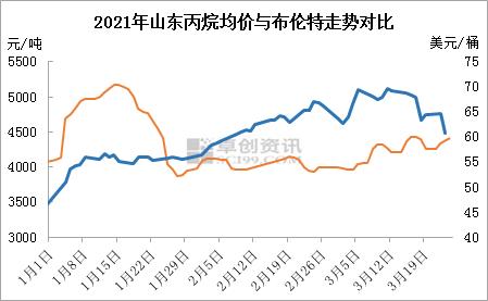 供应量收紧 山东丙烷逆势上涨