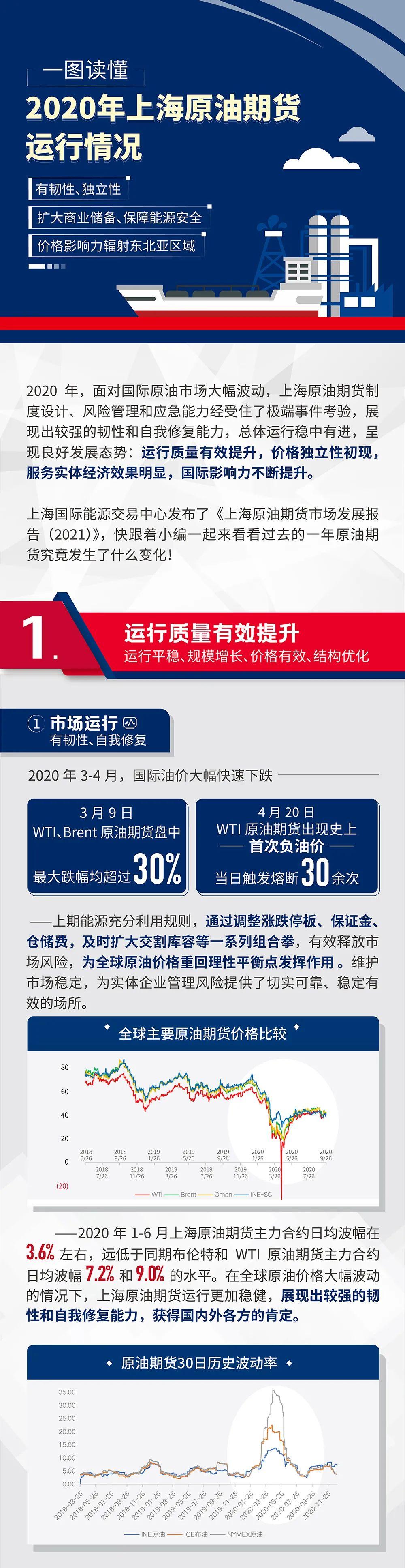一图读懂2020年上海原油期货运行情况
