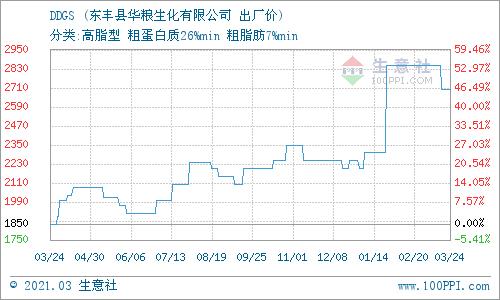 生意社:3月29日吉林东丰DDGS产销动态