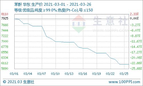 生意社:3月苯酐市场价格大幅走低23%