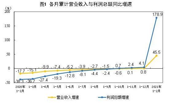 """""""原地过年""""+低基数双重加速企业利润"""