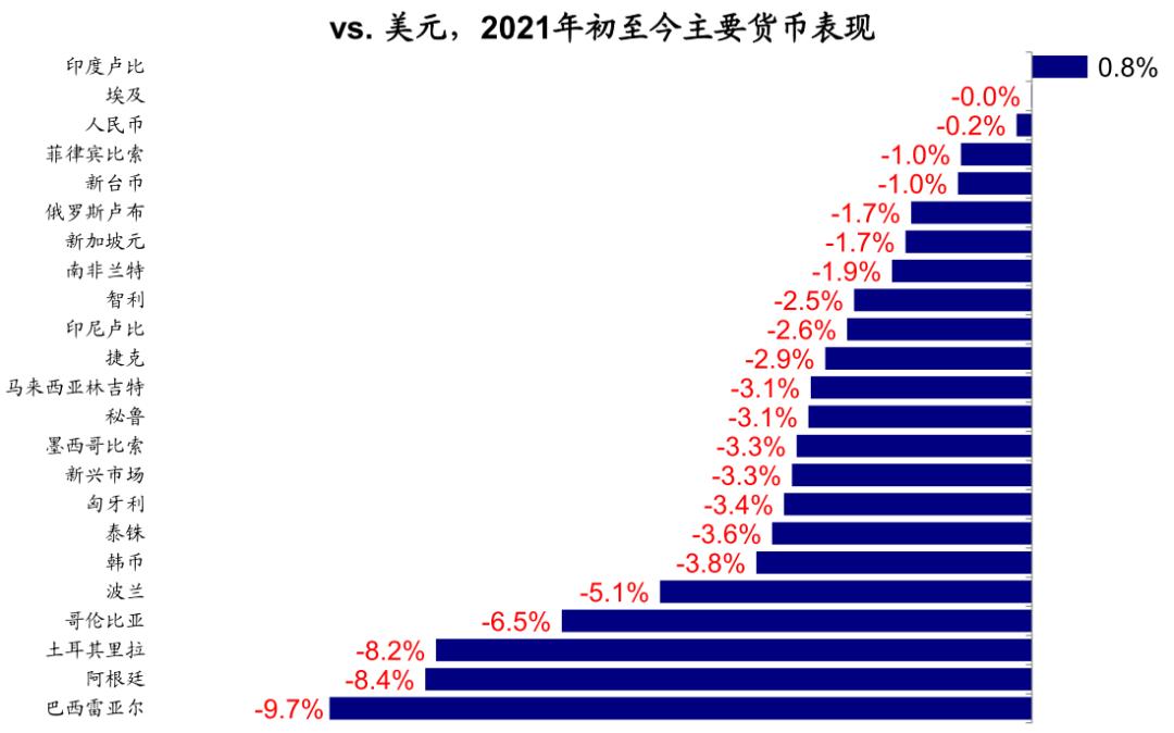 中金:近期美元走强需要担心么?