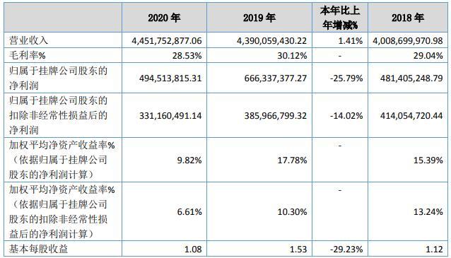 贝特瑞去年负极材料销量7.53万吨 正极材料销量2.14万吨