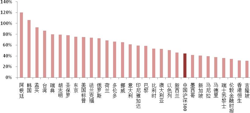 圖:全球主要國家房價近一年漲幅