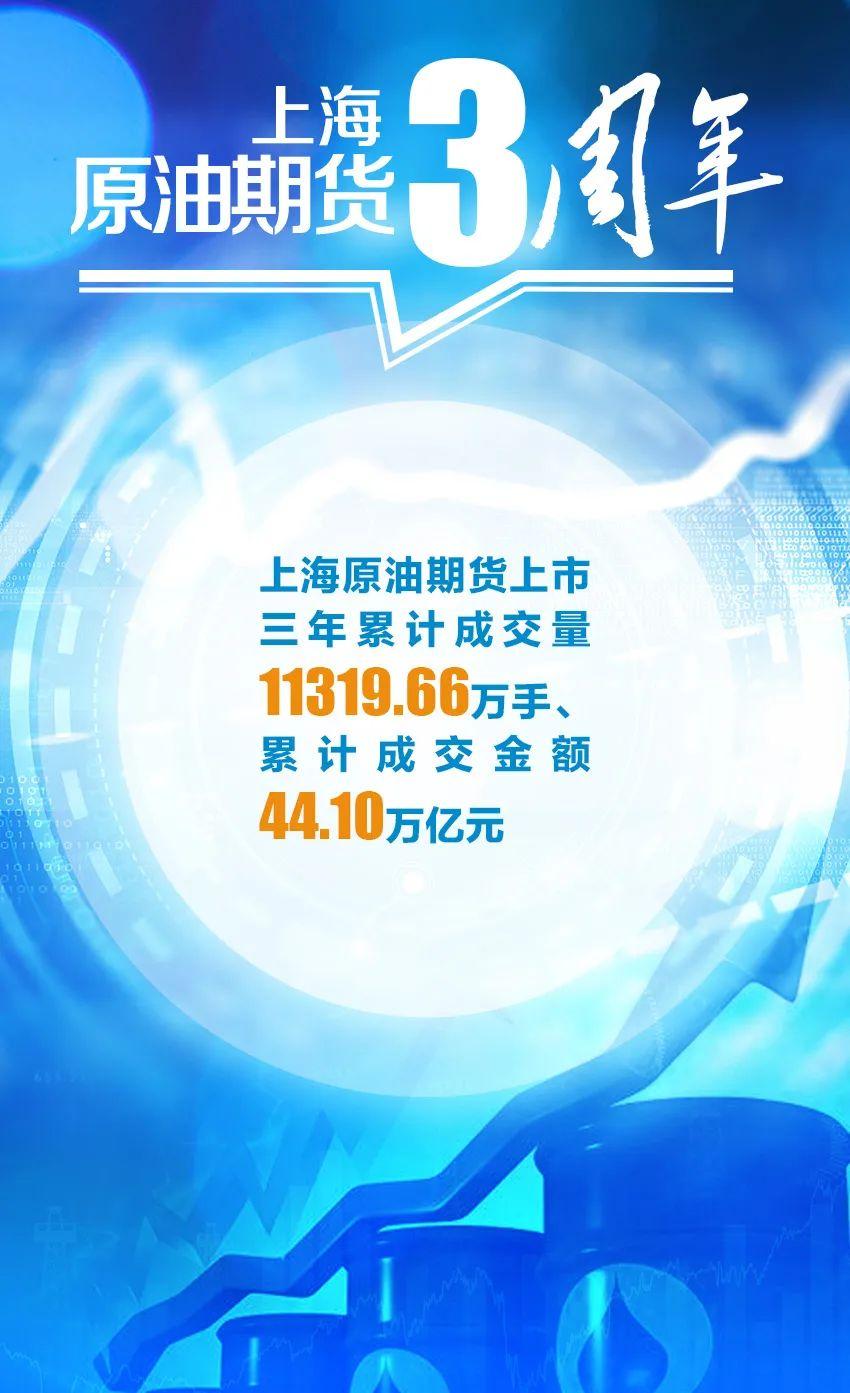 《中国石油报》  上海原油期货上市三周年,成绩单揭晓!