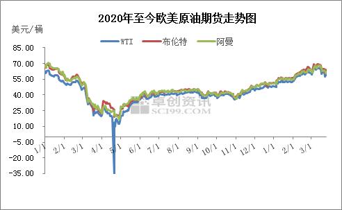 三月下旬行情欠佳 成品油批零价差收窄后扩大