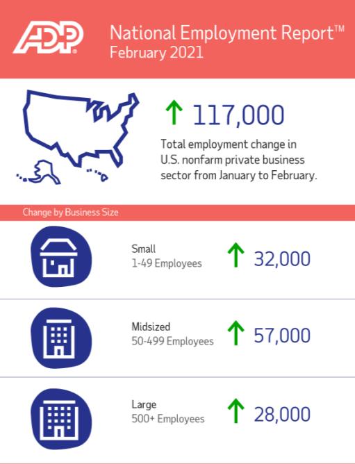 """2月""""小非农""""大幅不及预期 美国就业市场缓慢复苏"""