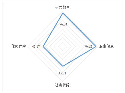 △流动人口公共服务融合四个维度得分雷达图