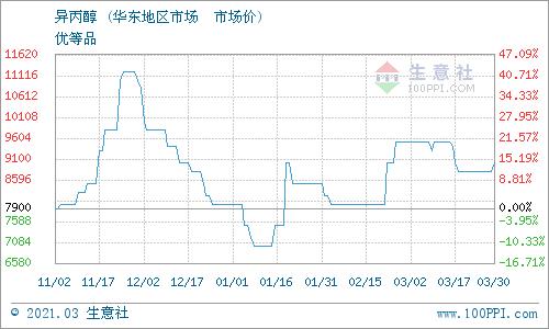 生意社:3月30日米川化工异丙醇最新报价