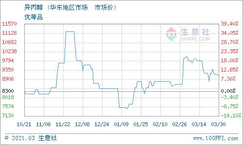 生意社:3月30日南通润丰异丙醇最新报价