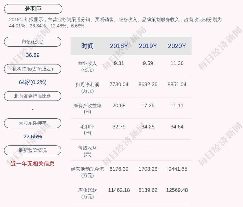 若羽臣:2020年度净利润约8851万元,同比增加2.53%