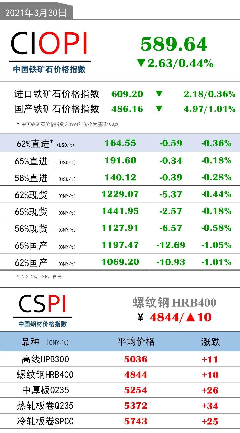3月30日OPI 62%直进:164.55(-0.59/-0.36%)