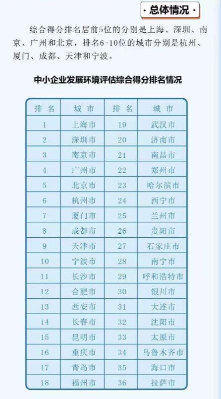 中小企业发展环境十强9个来自东部(图1)