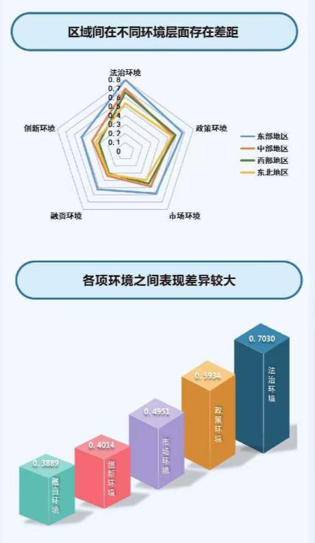 中小企业发展环境十强9个来自东部(图3)