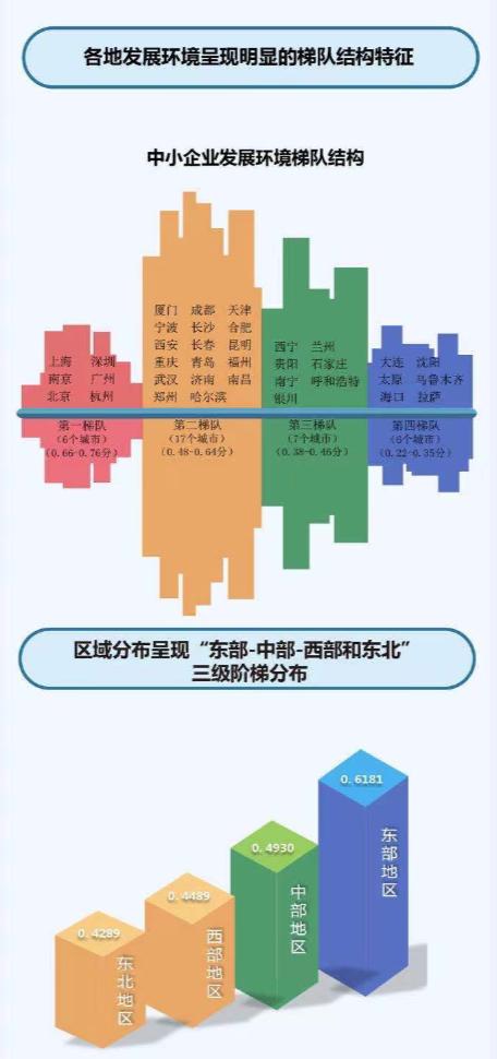 中小企业发展环境十强9个来自东部(图2)