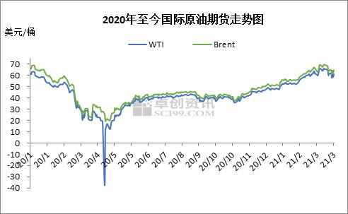 """一季度成品油市场呈""""假旺季"""" 库存消化尚需时间"""