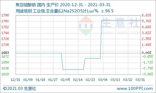 生意社:3月焦亚硫酸钠价格全面上涨