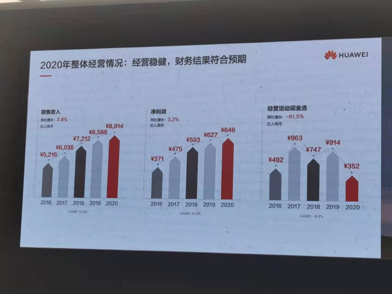 華為2020年凈利潤646億元人民幣 同比增長3.2%