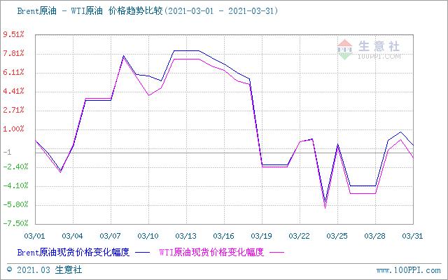 生意社:国内成品油调价迎来年内首次下调