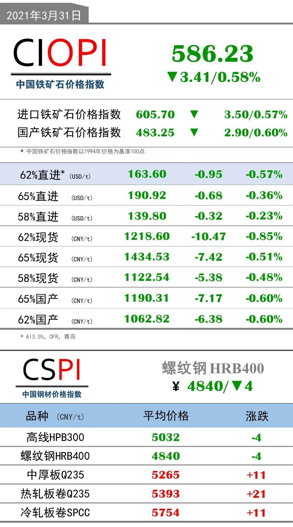 3月31日OPI 62%直进:163.60(-0.95/-0.57%)