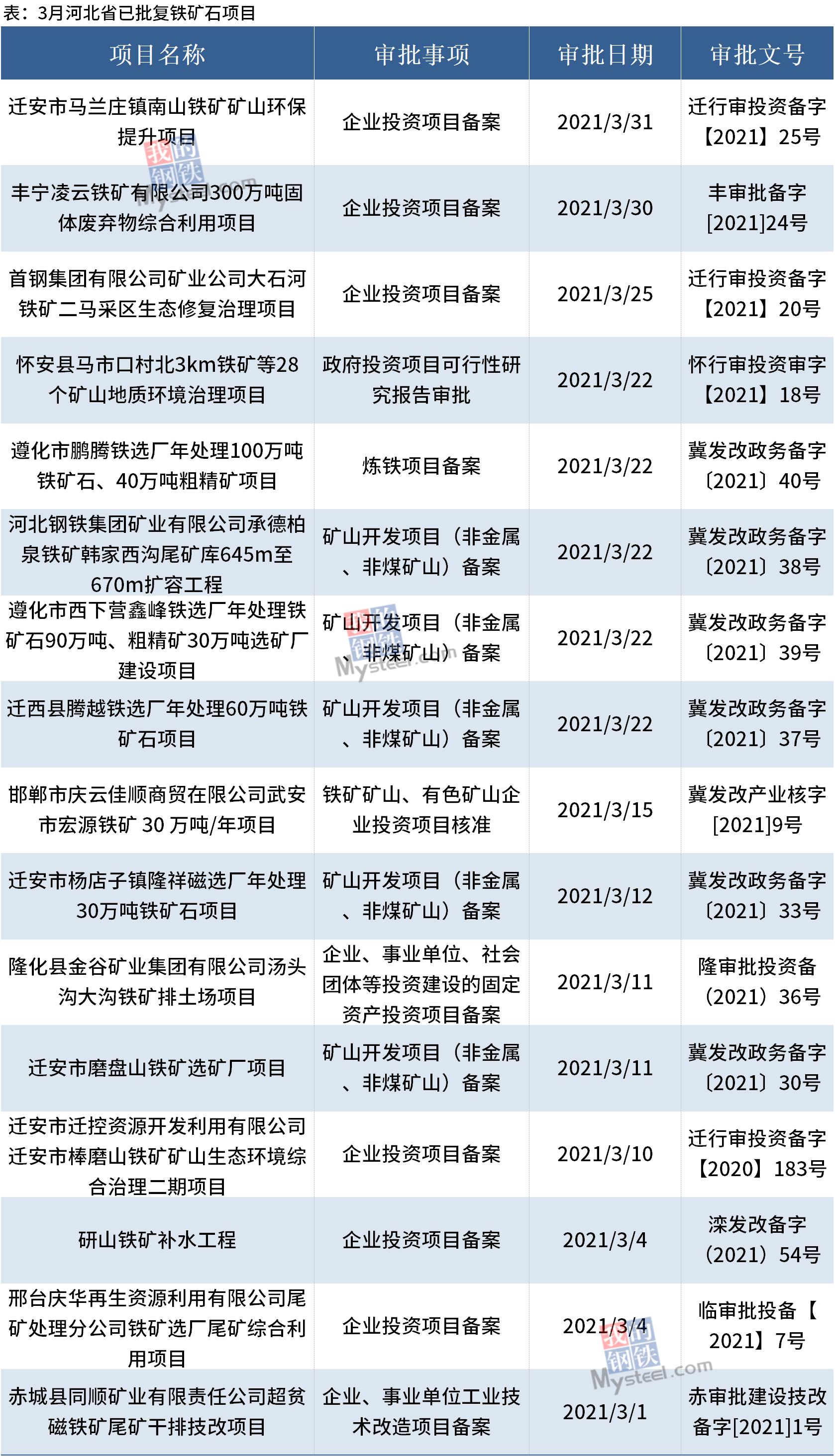 盘点丨3月河北16个铁矿石项目获批