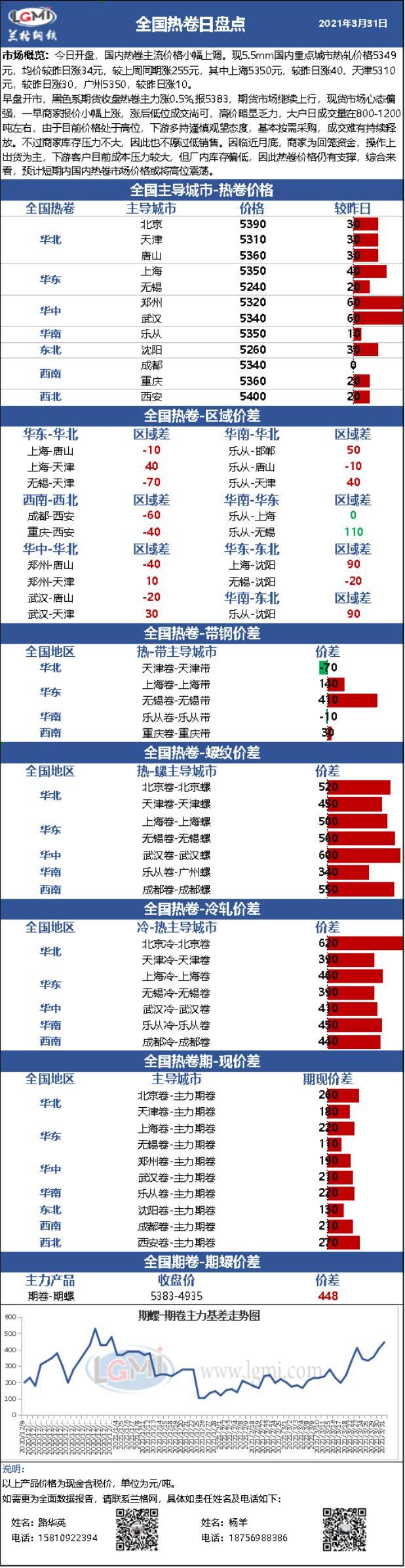兰格热轧卷板日盘点(3.31):价格小幅上涨 短期高位震荡